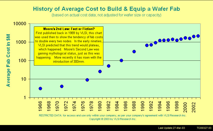 Rising Wafer Fab Costs and Moore's 2nd Law: Fact or Fiction