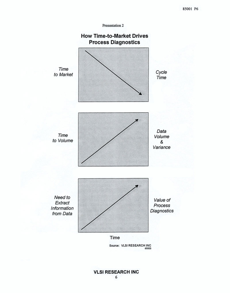 Change In Chip Making And How It Is Driving Process Diagnostics