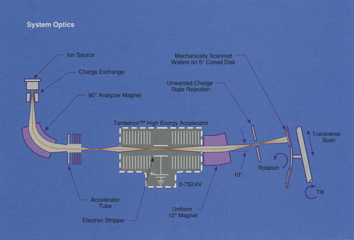 Genus - 1510 MeV Ion Implanter