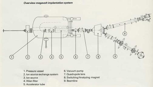 High Voltage Engineering - Megavolt Ion Implantation Systems