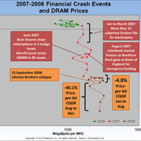 The DRAM crash of 2008