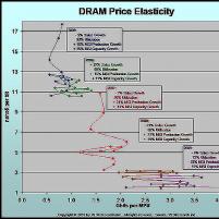DRAM Market Bubbles: Wi ...