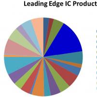 Semiconductor Companies ...