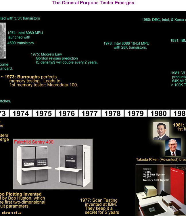 A History Timeline of Automatic Test Equipment - The General Purpose Tester Emerges